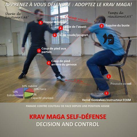 Construisez votre dynamique de progrès en Krav Maga